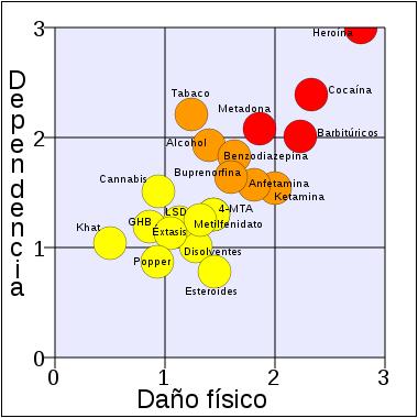 danos-y-dependencia-que-causan-las-drogasdependencia-tabla.png